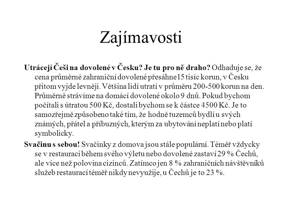 Zajímavosti Utrácejí Češi na dovolené v Česku? Je tu pro ně draho? Odhaduje se, že cena průměrné zahraniční dovolené přesáhne15 tisíc korun, v Česku p