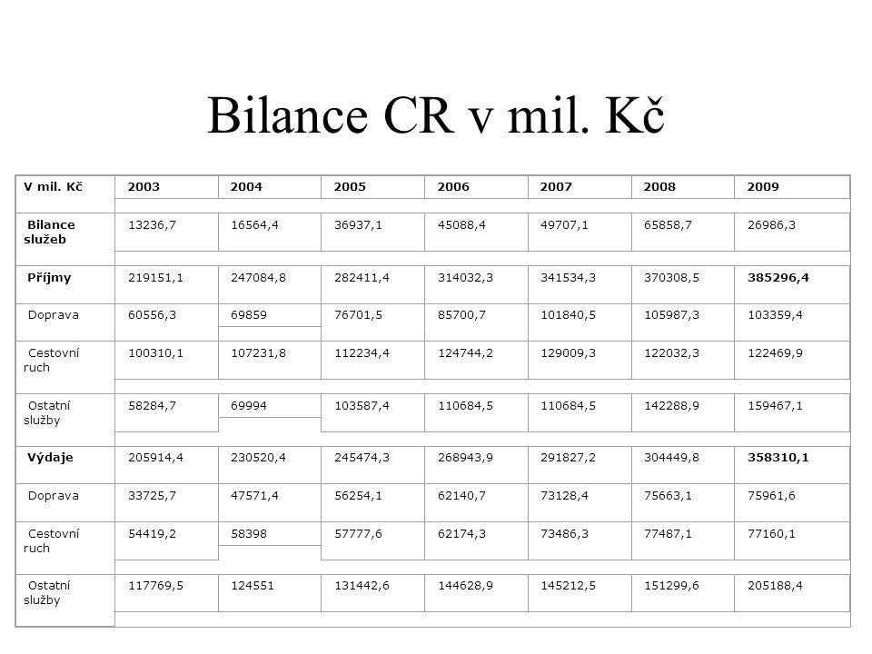 Bilance CR v mil. Kč V mil. Kč 2003 2004 2005 2006 2007 2008 2009 Bilance služeb 13236,7 16564,4 36937,1 45088,4 49707,1 65858,7 26986,3 Příjmy 219151
