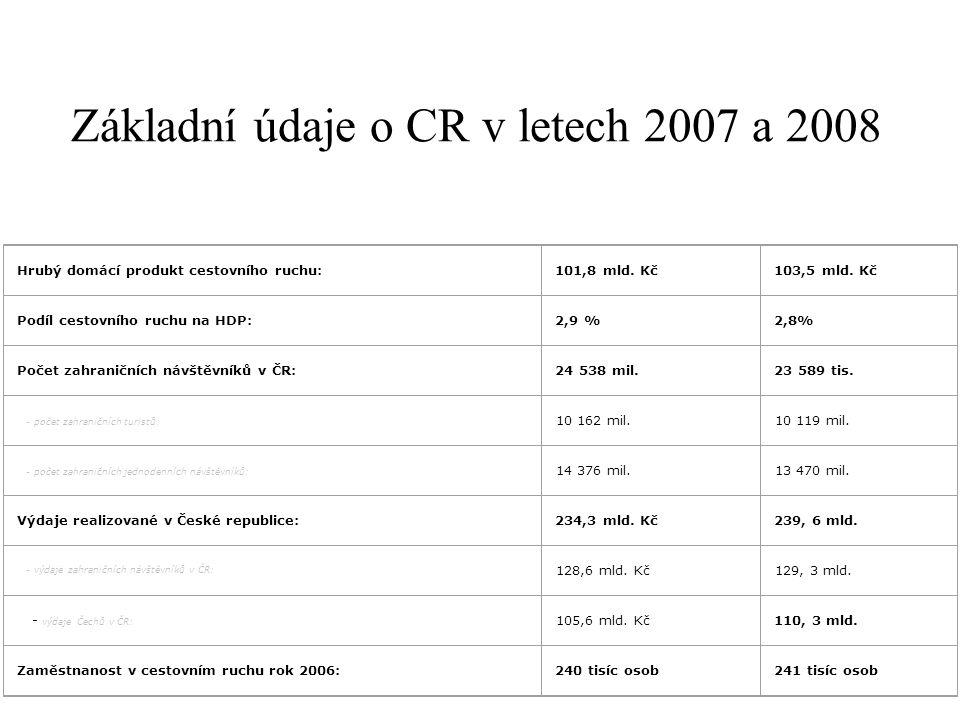 Základní údaje o CR v letech 2007 a 2008 Hrubý domácí produkt cestovního ruchu: 101,8 mld. Kč 103,5 mld. Kč Podíl cestovního ruchu na HDP: 2,9 % 2,8%