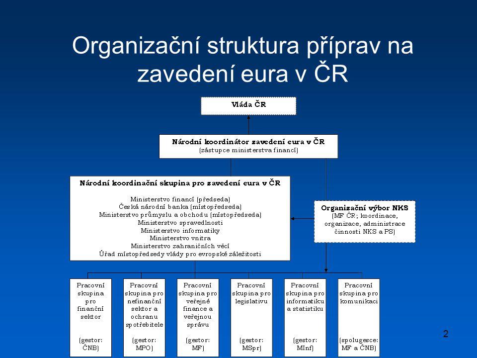 2 Organizační struktura příprav na zavedení eura v ČR