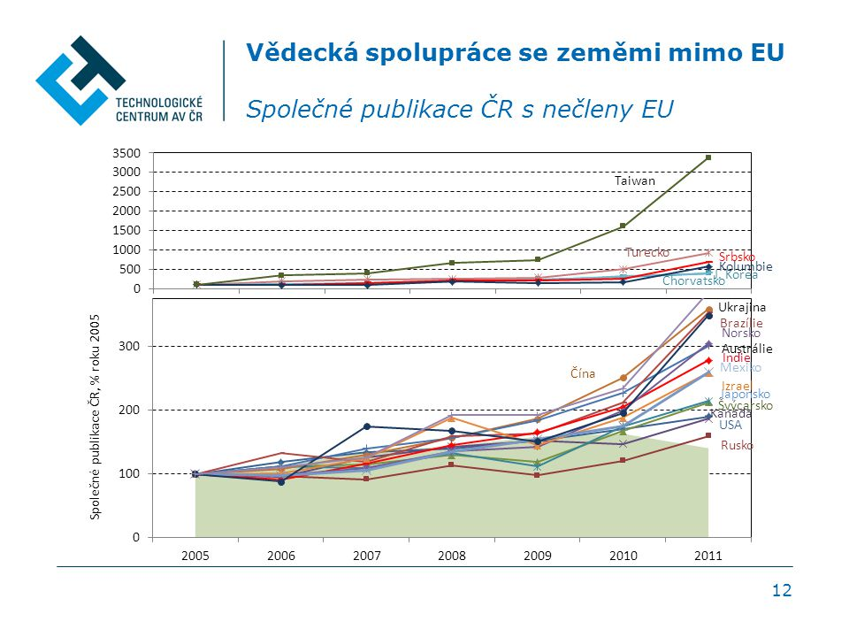 12 Vědecká spolupráce se zeměmi mimo EU Společné publikace ČR s nečleny EU