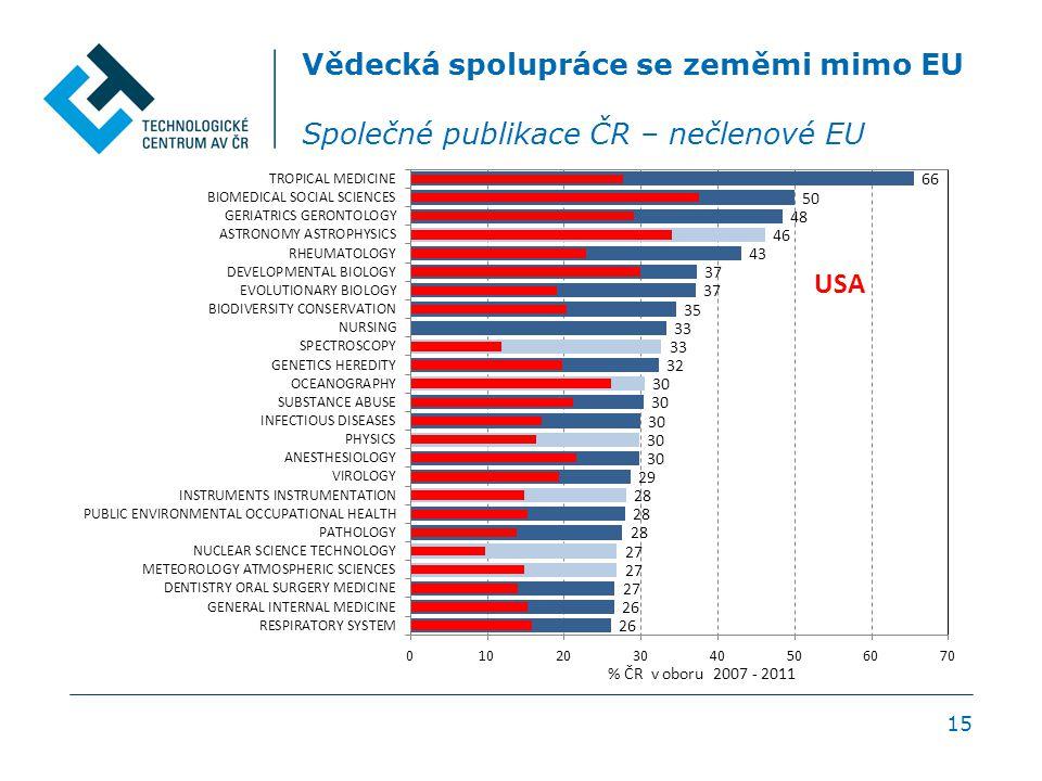 15 Vědecká spolupráce se zeměmi mimo EU Společné publikace ČR – nečlenové EU
