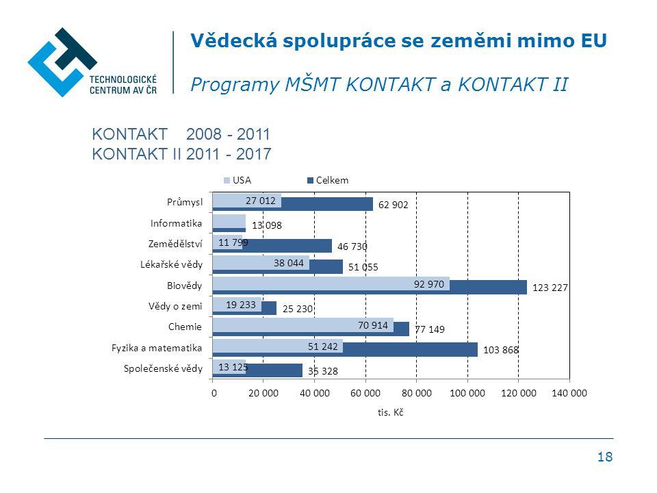18 Vědecká spolupráce se zeměmi mimo EU Programy MŠMT KONTAKT a KONTAKT II KONTAKT 2008 - 2011 KONTAKT II 2011 - 2017