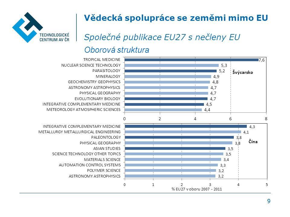 20 Vědecká spolupráce se zeměmi mimo EU Souhrn USA dominantní partner EU15 10 – 15% společných publikací Slovinsko - 33% ČR - 8,8%, 4.