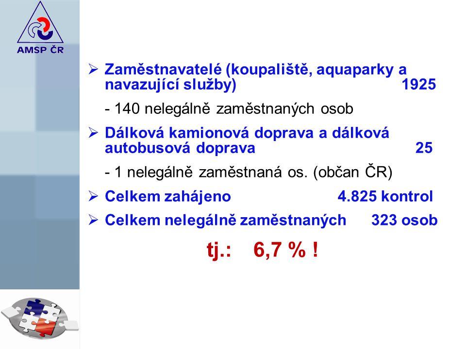  Zaměstnavatelé (koupaliště, aquaparky a navazující služby) 1925 - 140 nelegálně zaměstnaných osob  Dálková kamionová doprava a dálková autobusová doprava 25 - 1 nelegálně zaměstnaná os.