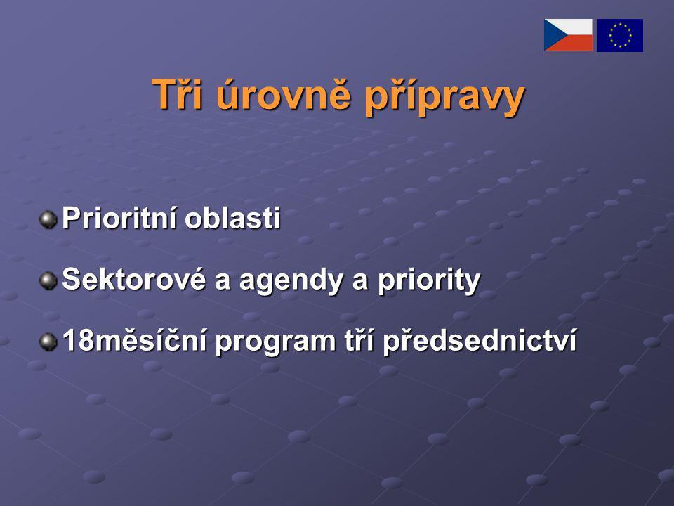Tři úrovně přípravy Prioritní oblasti Sektorové a agendy a priority 18měsíční program tří předsednictví