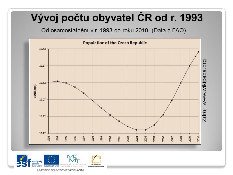 Vývoj počtu obyvatel ČR od r. 1993 Od osamostatnění v r. 1993 do roku 2010. (Data z FAO). Zdroj: www.wikipeda.org