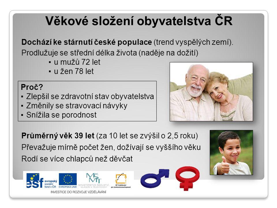 Složení obyvatelstva ČR podle věku a pohlaví tzv.