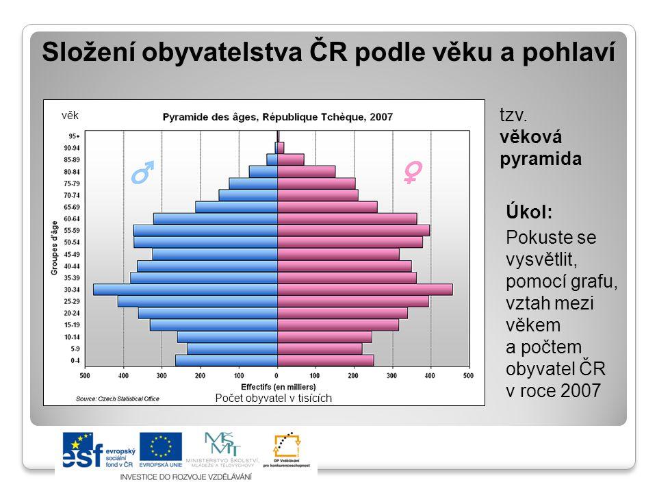 """Ekonomická aktivita obyvatelstva ČR Úkol: Vysvětlete význam věty """"Narůstá počet obyvatel důchodového věku ve vztahu k občanům ekonomicky aktivním. Obyvatelstvo v produktivním věku (15-59 let) 65,3 %, z toho ekonomicky aktivních 45 % Snížilo se procento zaměstnaných žen (z 47,7 % na 39,3 %) Zvýšila se nezaměstnanost od 90."""