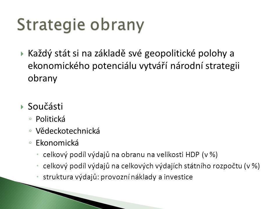 Rok 2008Rok 2009 HDP (v mld.Kč)3 827,04 087,0 Výdaje státního rozpočtu ČR (v mld.