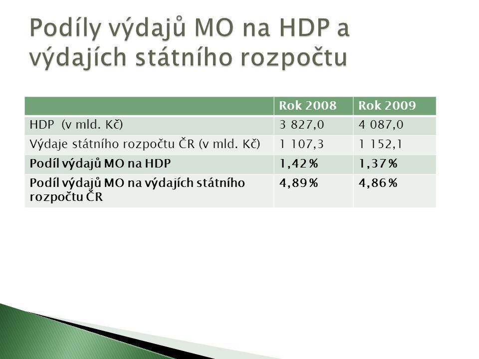 Rok 2008Rok 2009 HDP (v mld. Kč)3 827,04 087,0 Výdaje státního rozpočtu ČR (v mld. Kč)1 107,31 152,1 Podíl výdajů MO na HDP1,42 %1,37 % Podíl výdajů M