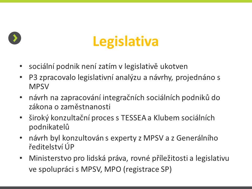 Legislativa sociální podnik není zatím v legislativě ukotven P3 zpracovalo legislativní analýzu a návrhy, projednáno s MPSV návrh na zapracování integračních sociálních podniků do zákona o zaměstnanosti široký konzultační proces s TESSEA a Klubem sociálních podnikatelů návrh byl konzultován s experty z MPSV a z Generálního ředitelství ÚP Ministerstvo pro lidská práva, rovné příležitosti a legislativu ve spolupráci s MPSV, MPO (registrace SP)