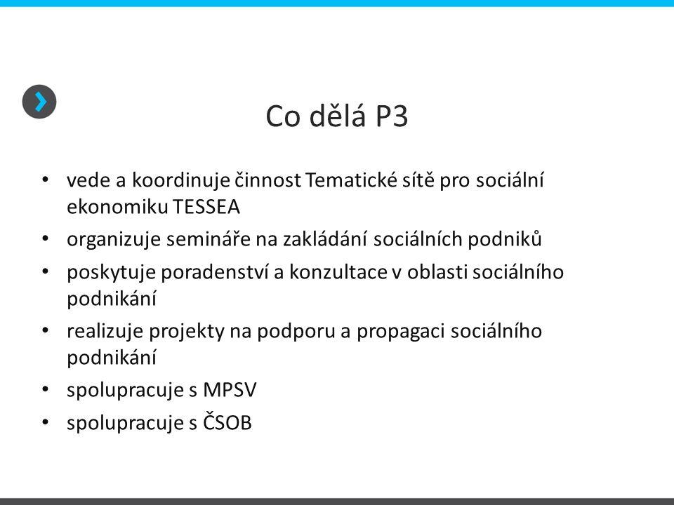 Co dělá P3 vede a koordinuje činnost Tematické sítě pro sociální ekonomiku TESSEA organizuje semináře na zakládání sociálních podniků poskytuje poradenství a konzultace v oblasti sociálního podnikání realizuje projekty na podporu a propagaci sociálního podnikání spolupracuje s MPSV spolupracuje s ČSOB
