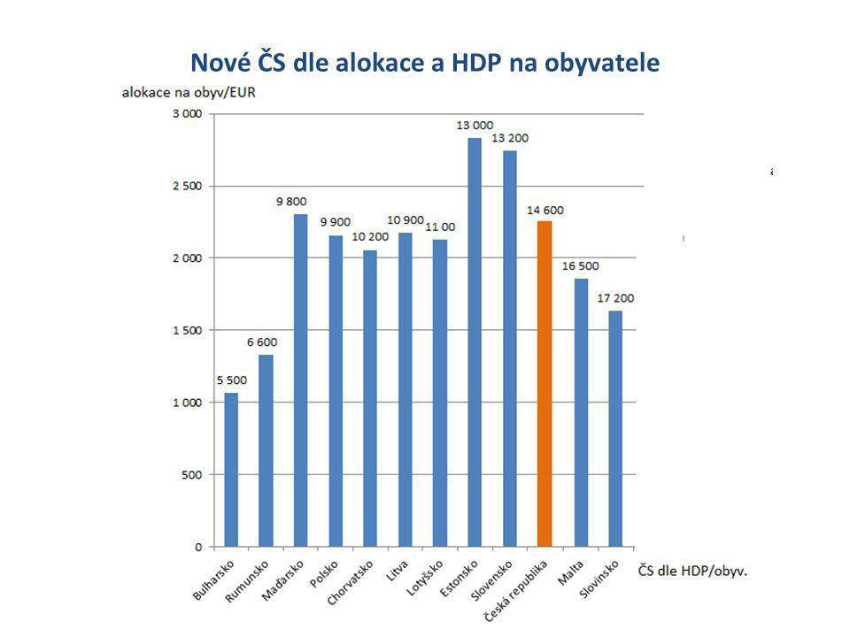 Nové ČS dle alokace a HDP na obyvatele