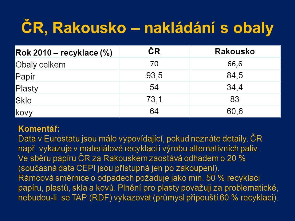 ČR, Rakousko – nakládání s obaly Rok 2010 – recyklace (%) ČRRakousko Obaly celkem 7066,6 Papír 93,584,5 Plasty 5434,4 Sklo 73,183 kovy 6460,6 Komentář