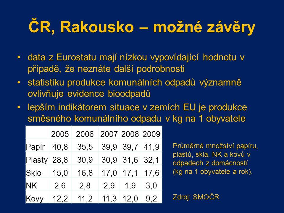 ČR, Rakousko – možné závěry data z Eurostatu mají nízkou vypovídající hodnotu v případě, že neznáte další podrobnosti statistiku produkce komunálních