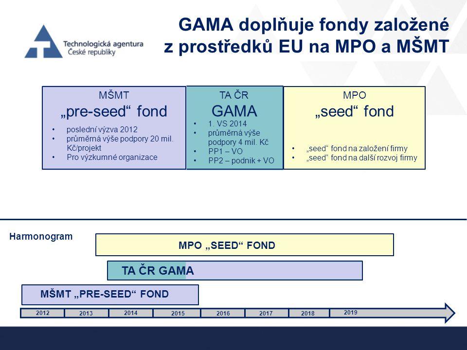 """TA ČR GAMA GAMA doplňuje fondy založené z prostředků EU na MPO a MŠMT 2012 2013 2014 2015 201620172018 2019 MŠMT """"pre-seed"""" fond MPO """"seed"""" fond posle"""