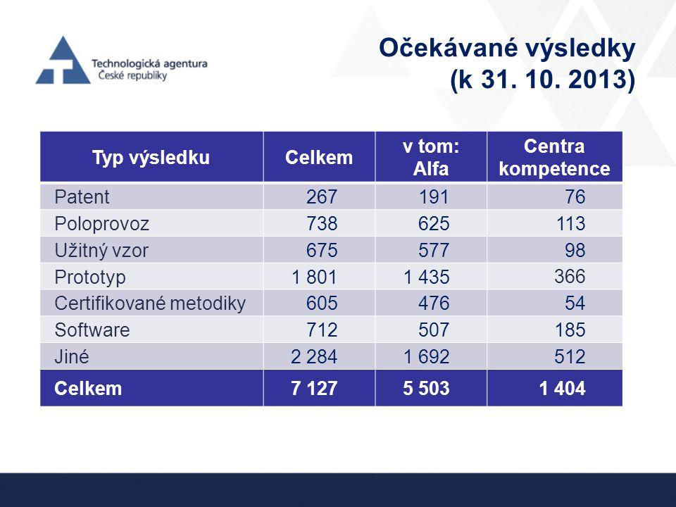 Očekávané výsledky (k 31. 10. 2013) Typ výsledkuCelkem v tom: Alfa Centra kompetence Patent 26719176 Poloprovoz 738625113 Užitný vzor 67557798 Prototy