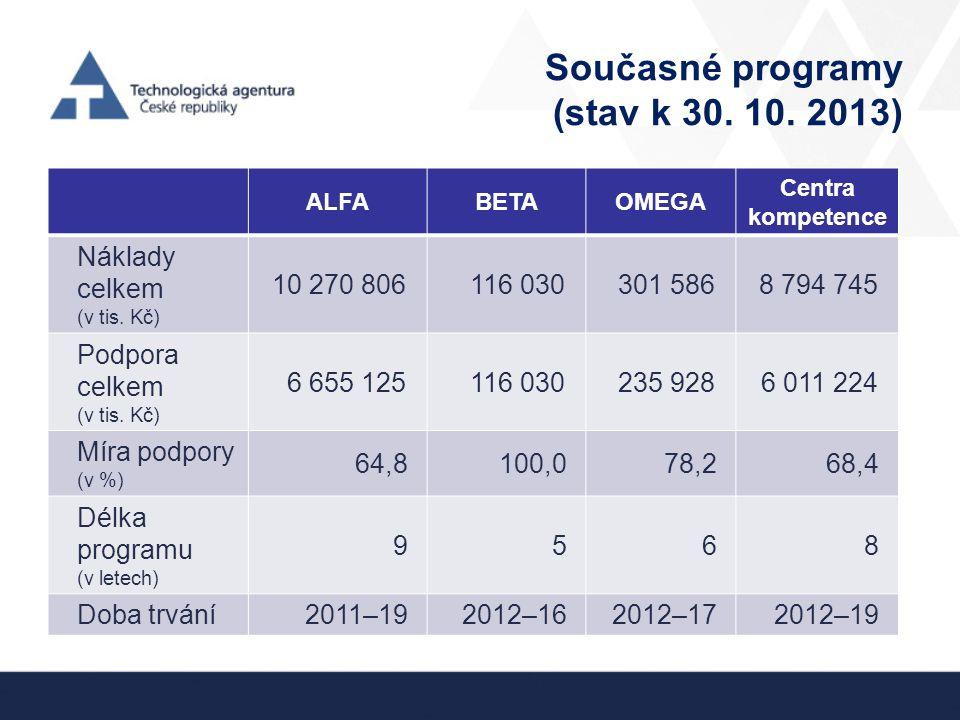Současné programy (stav k 30. 10. 2013) ALFABETAOMEGA Centra kompetence Náklady celkem (v tis. Kč) 10 270 806116 030301 5868 794 745 Podpora celkem (v