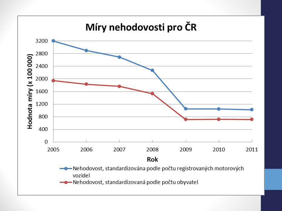 Zahraniční analýzy Explorativní prostorová analýza dopravních nehod a úmrtnosti v provinciích Turecka (ERDOGAN 2009):  prudký nárůst smrtelných nehod