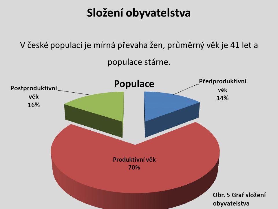 Složení obyvatelstva V české populaci je mírná převaha žen, průměrný věk je 41 let a populace stárne. Obr. 5 Graf složení obyvatelstva