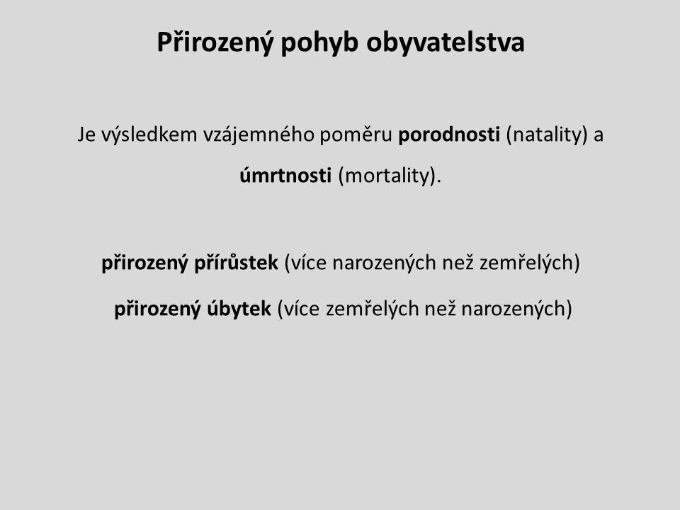Přirozený pohyb obyvatelstva Je výsledkem vzájemného poměru porodnosti (natality) a úmrtnosti (mortality). přirozený přírůstek (více narozených než ze