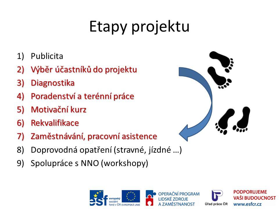Etapy projektu 1)Publicita 2)Výběr účastníků do projektu 3)Diagnostika 4)Poradenství a terénní práce 5)Motivační kurz 6)Rekvalifikace 7)Zaměstnávání,