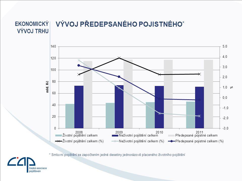 ■Pojištění motorových vozidel »kombinovaný škodní poměr = 101% »2011 – POV (-9%) ; HAV (-5%) »3.
