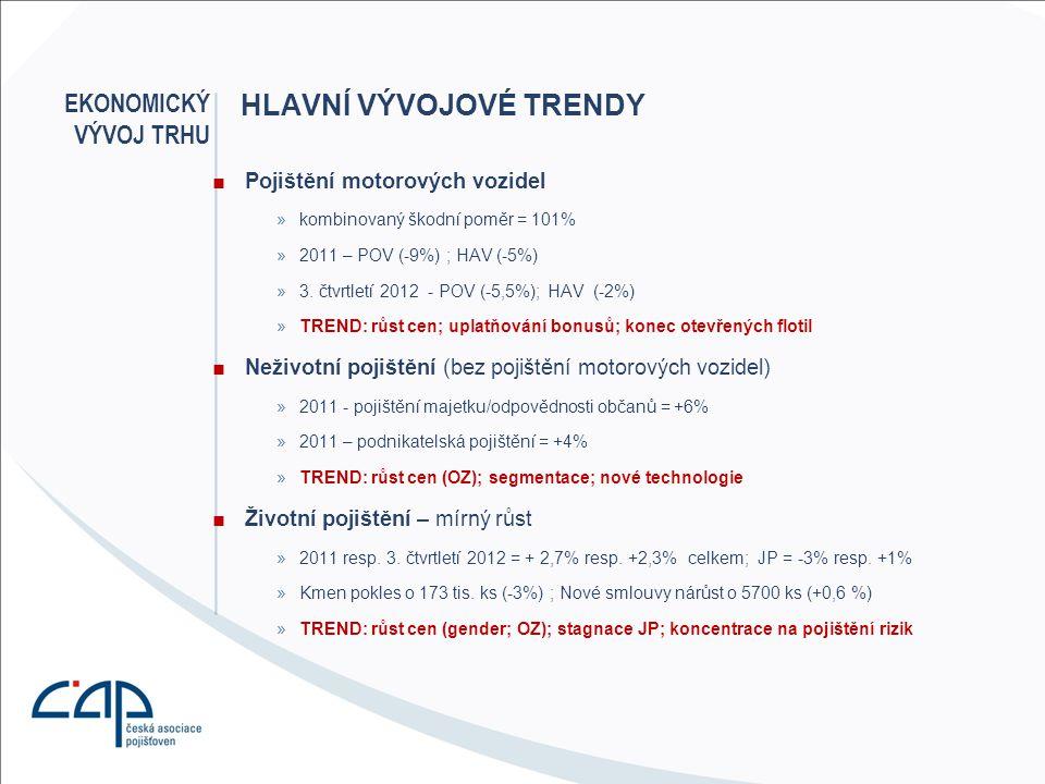 ■Pojištění motorových vozidel »kombinovaný škodní poměr = 101% »2011 – POV (-9%) ; HAV (-5%) »3. čtvrtletí 2012 - POV (-5,5%); HAV (-2%) »TREND: růst