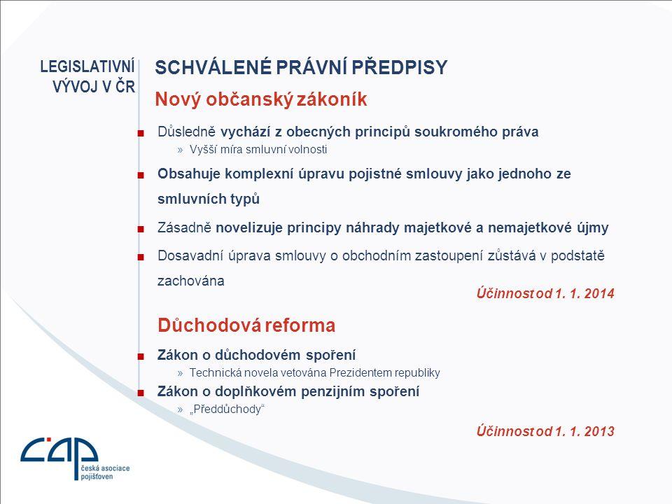 SCHVÁLENÉ PRÁVNÍ PŘEDPISY ■Důsledně vychází z obecných principů soukromého práva »Vyšší míra smluvní volnosti ■Obsahuje komplexní úpravu pojistné smlo