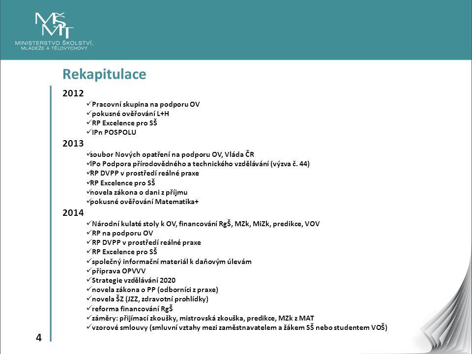 4 Rekapitulace 2012 Pracovní skupina na podporu OV pokusné ověřování L+H RP Excelence pro SŠ IPn POSPOLU 2013 soubor Nových opatření na podporu OV, Vl
