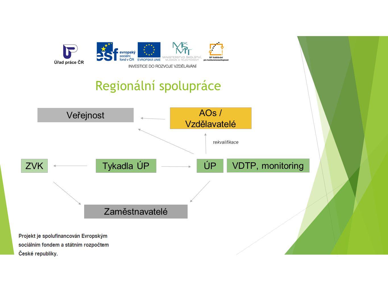 Regionální spolupráce ZVK AOs / Vzdělavatelé Tykadla ÚP Zaměstnavatelé ÚP Veřejnost rekvalifikace VDTP, monitoring