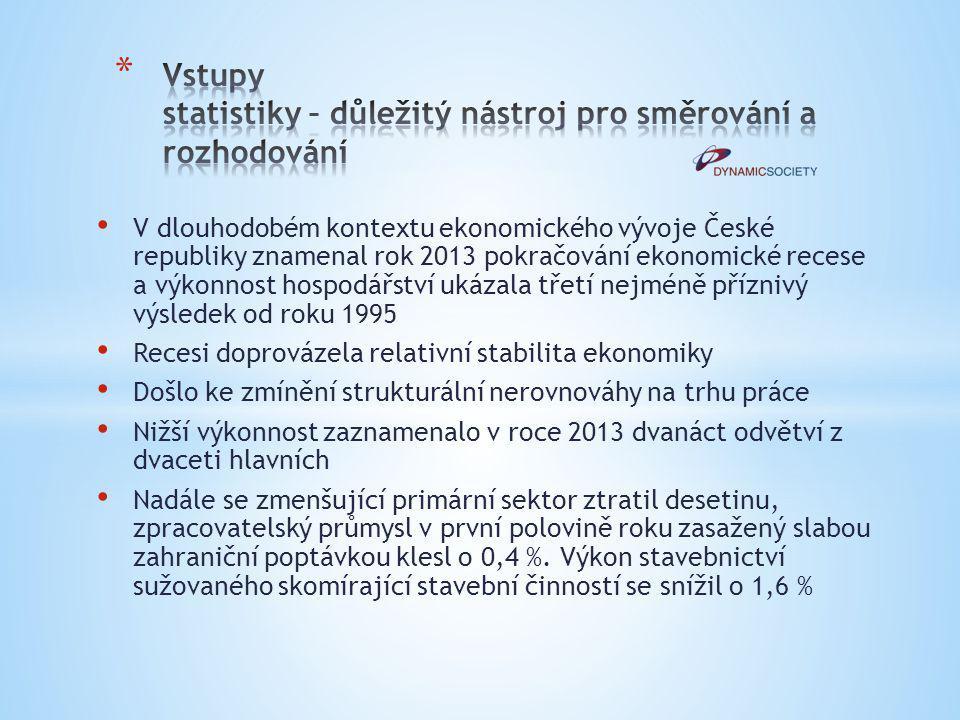V dlouhodobém kontextu ekonomického vývoje České republiky znamenal rok 2013 pokračování ekonomické recese a výkonnost hospodářství ukázala třetí nejm