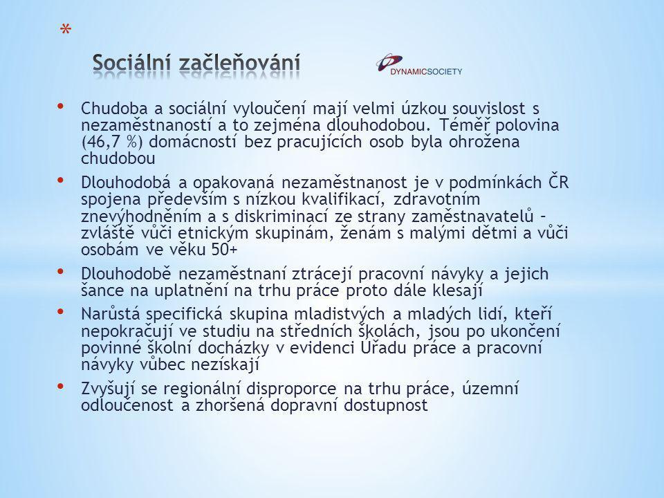 Malá uplatnitelnost a nízká zaměstnanost osob sociálně vyloučených nebo sociálním vyloučením ohrožených na trhu práce Nastavení a dostupnost sociálních služeb neodpovídá potřebám osob vyloučených nebo vyloučením ohrožených pro jejich zařazení na trh práce Sociální ekonomika není dostatečně rozvinuta a neodpovídá tak potřebám osob sociálně vyloučených a sociálním vyloučením ohrožených Nedostatečná provázanost služeb zaměstnanosti a sociálních služeb, sociálních a zdravotních služeb, jakož i dalších návazných služeb podporujících sociální začleňování osob Přetrvávající nízká nabídka komunitních, terénních a ambulantních (popřípadě kvalitních pobytových) služeb poskytovaných v přirozeném prostředí osob a reagujících na jejich aktuální potřeby Nízká informovanost o potenciálu sociálního podnikání jak mezi veřejností, tak i mezi potenciálními zakladateli těchto podniků