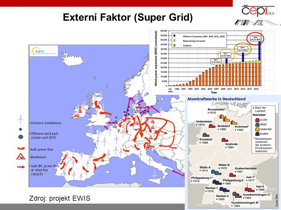 Externí Faktor (Super Grid) Zdroj: projekt EWIS