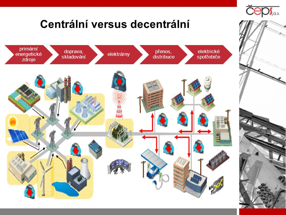 Centrální versus decentrální primární energetické zdroje doprava, skladování elektrárny přenos, distribuce elektrické spotřebiče