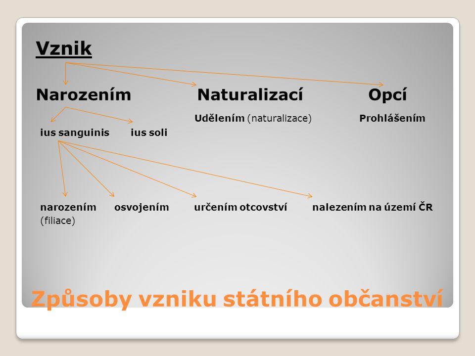 Způsoby vzniku státního občanství Vznik Narozením Naturalizací Opcí Udělením (naturalizace) Prohlášením ius sanguinis ius soli narozením osvojením urč