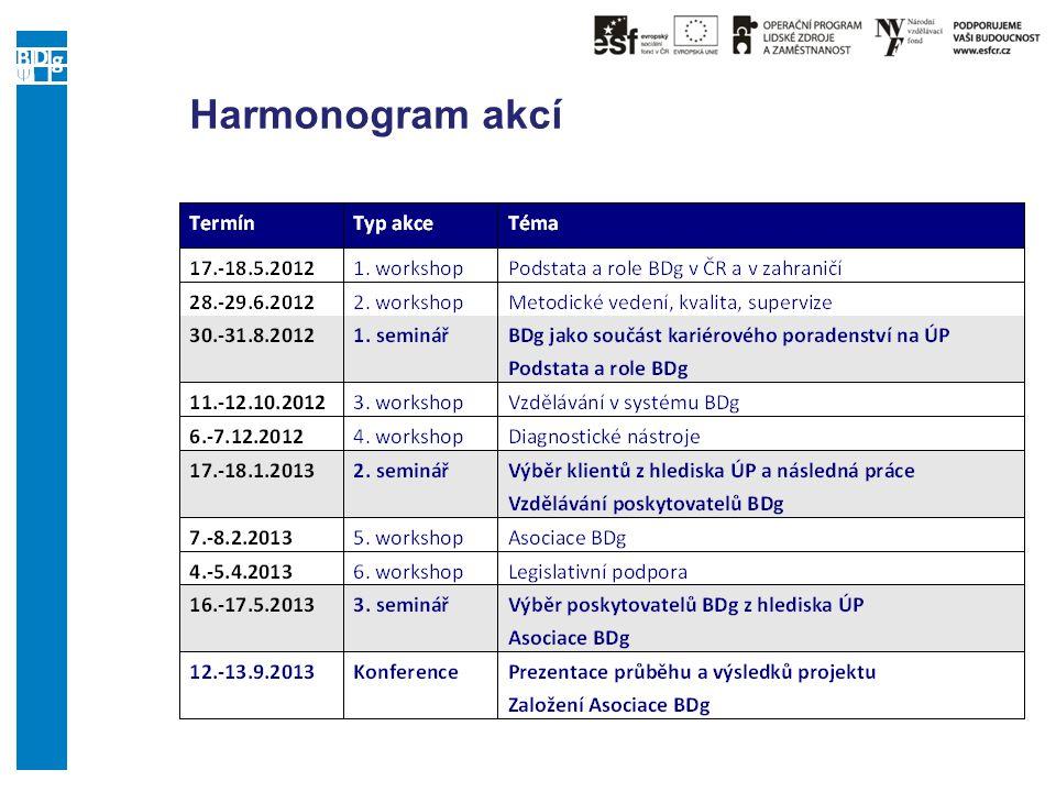 Harmonogram akcí