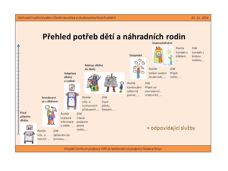 Projekt Centrum podpory NRP je realizován za podpory Nadace Sirius Přehled potřeb dětí a náhradních rodin Náhradní rodinná péče v České republice a zkušenosti přímých aktérů 13.