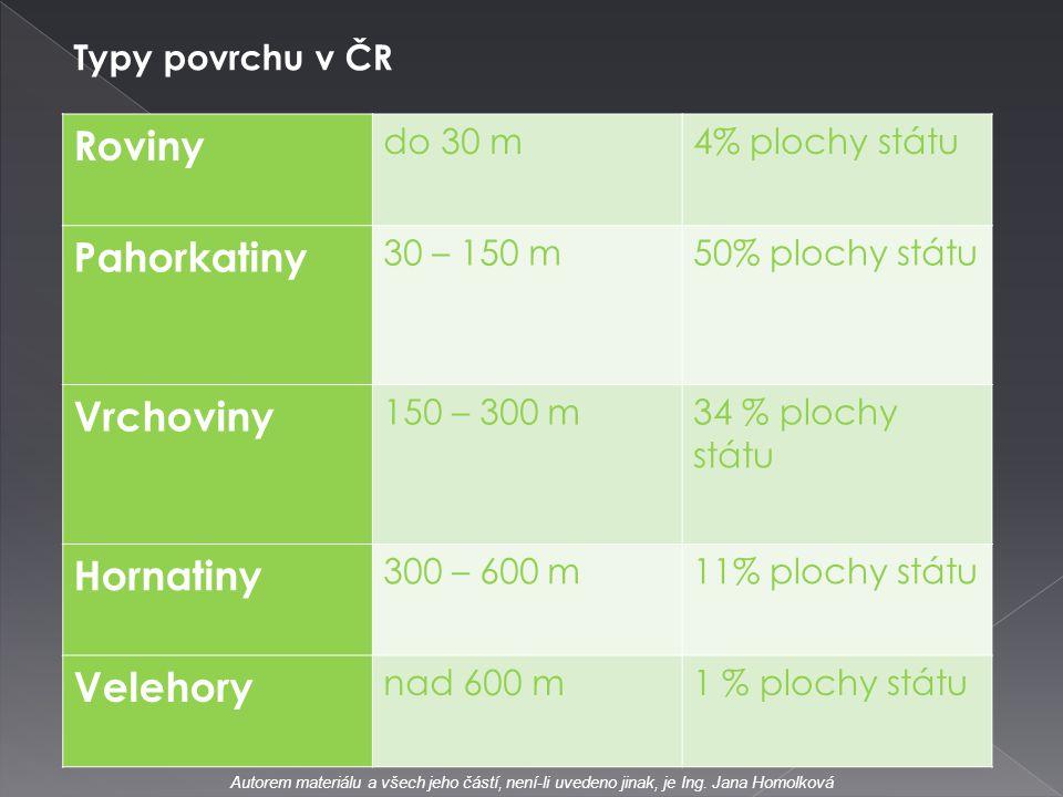 Roviny do 30 m4% plochy státu Pahorkatiny 30 – 150 m50% plochy státu Vrchoviny 150 – 300 m34 % plochy státu Hornatiny 300 – 600 m11% plochy státu Vele