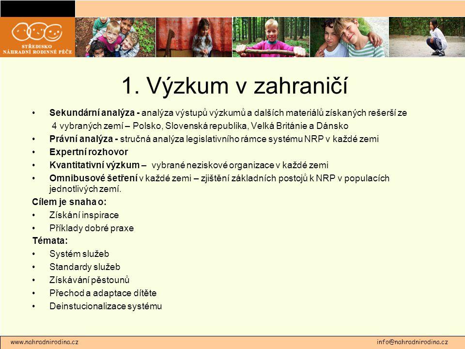 1. Výzkum v zahraničí Sekundární analýza - analýza výstupů výzkumů a dalších materiálů získaných rešerší ze 4 vybraných zemí – Polsko, Slovenská repub