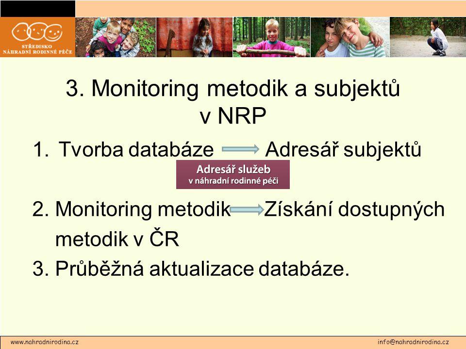 3. Monitoring metodik a subjektů v NRP 1.Tvorba databáze Adresář subjektů 2. Monitoring metodik – Získání dostupných metodik v ČR 3. Průběžná aktualiz