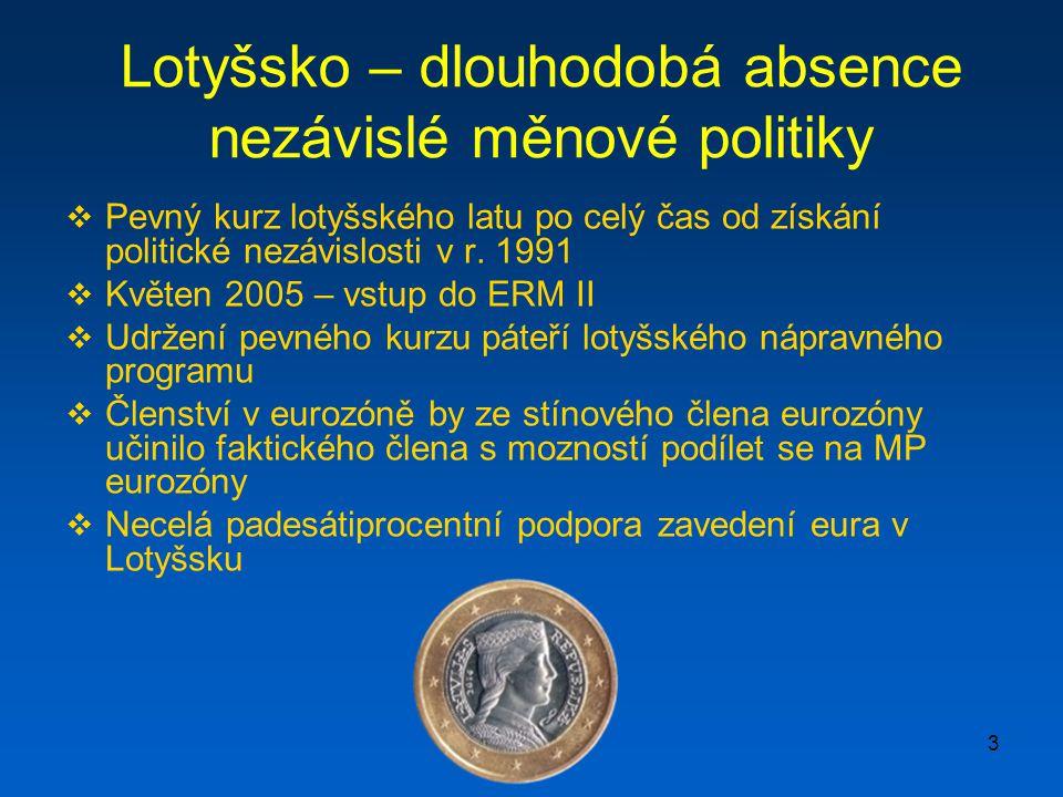 3  Pevný kurz lotyšského latu po celý čas od získání politické nezávislosti v r.