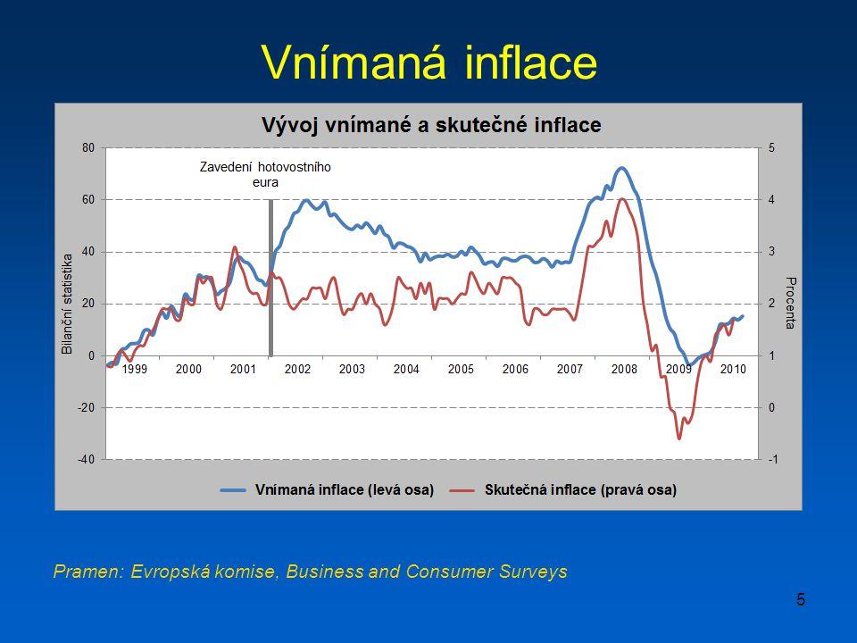 5 Vnímaná inflace Pramen: Evropská komise, Business and Consumer Surveys
