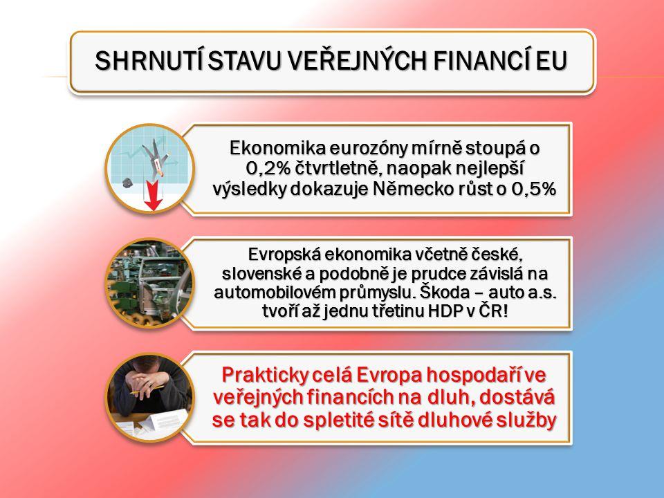 SHRNUTÍ STAVU VEŘEJNÝCH FINANCÍ EU Ekonomika eurozóny mírně stoupá o 0,2% čtvrtletně, naopak nejlepší výsledky dokazuje Německo růst o 0,5% Evropská e