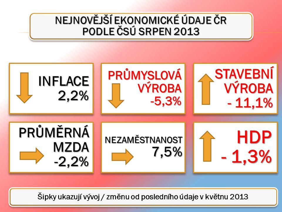 NEJNOVĚJŠÍ EKONOMICKÉ ÚDAJE ČR PODLE ČSÚ SRPEN 2013 INFLACE 2,2% PRŮMYSLOVÁ VÝROBA -5,3% STAVEBNÍ VÝROBA - 11,1% PRŮMĚRNÁ MZDA -2,2% NEZAMĚSTNANOST 7,