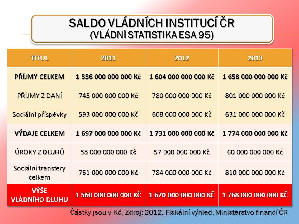 SALDO VLÁDNÍCH INSTITUCÍ ČR (VLÁDNÍ STATISTIKA ESA 95) Částky jsou v Kč, Zdroj: 2012, Fiskální výhled, Ministerstvo financí ČR