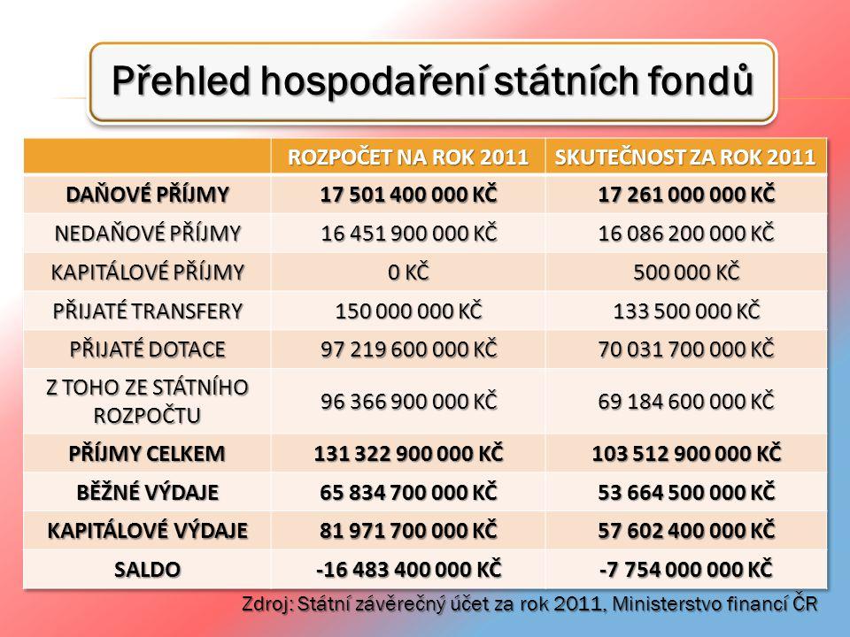 Přehled hospodaření státních fondů Zdroj: Státní závěrečný účet za rok 2011, Ministerstvo financí ČR