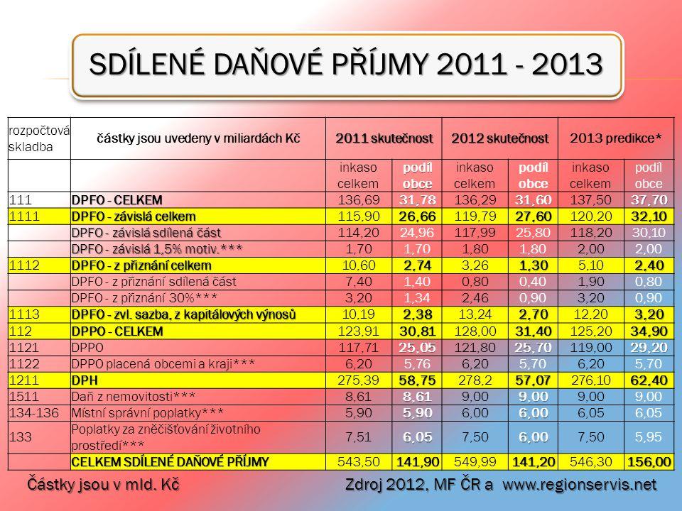 SDÍLENÉ DAŇOVÉ PŘÍJMY 2011 - 2013 Částky jsou v mld. Kč Zdroj 2012, MF ČR a www.regionservis.net rozpočtová skladba částky jsou uvedeny v miliardách K