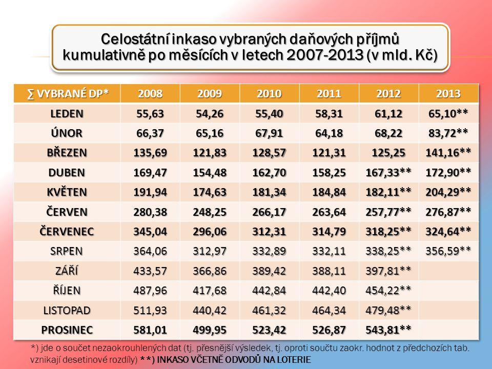Celostátní inkaso vybraných daňových příjmů kumulativně po měsících v letech 2007-2013 (v mld. Kč) *) jde o součet nezaokrouhlených dat (tj. přesnější